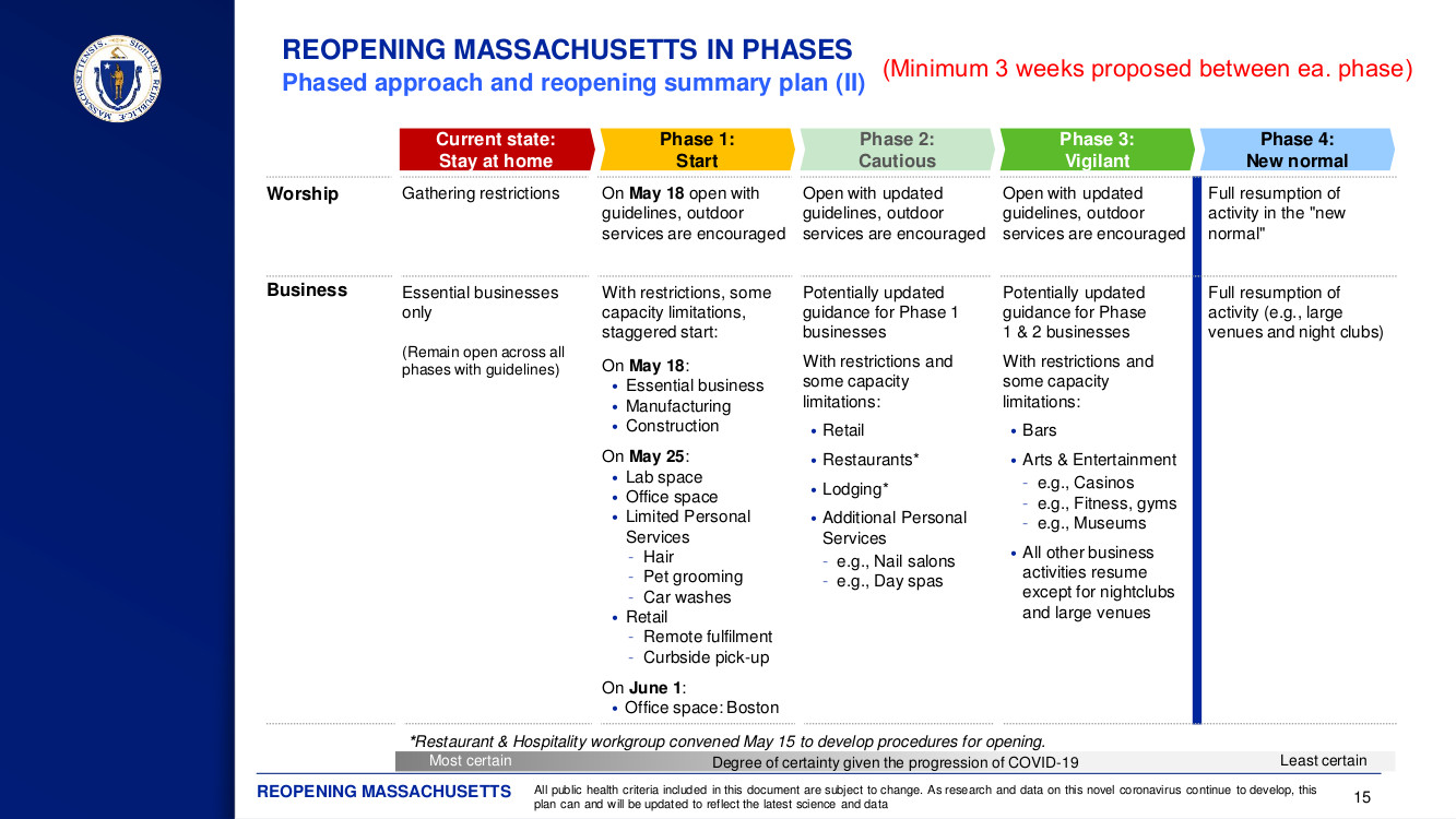 MA Reopening in 4 Phases graphic